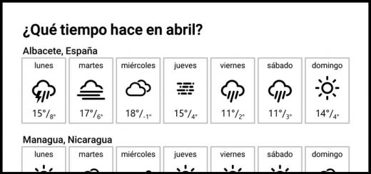 ¿Qué tiempo hace en abril?