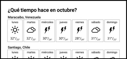 ¿Qué tiempo hace en octubre?